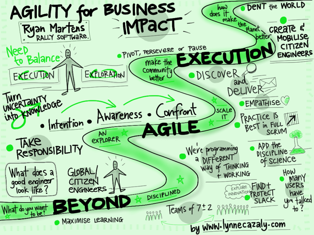 Agility For Business Impact