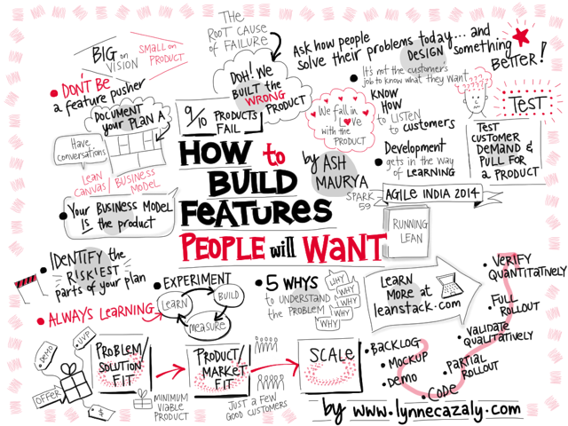 How To Build Features People Will Want
