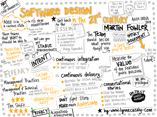 Software Design In The 21st Century