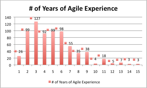 Agile India 2012 Attendees Experience in Agile